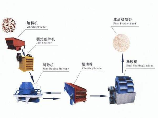 石灰石生产线流程图