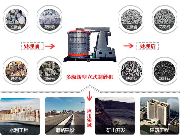 多级新型立式制砂机应用范围图