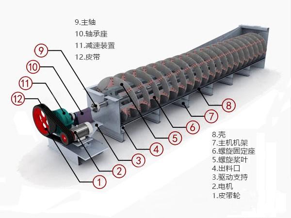 螺旋分级机应用领域